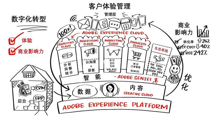 Adobe:以客户为中心,优质体验成为决胜之基