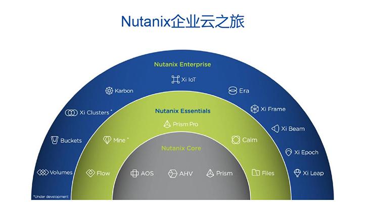 Nutanix:超融合,讓傳統數據中心實現到云數據中心的躍遷