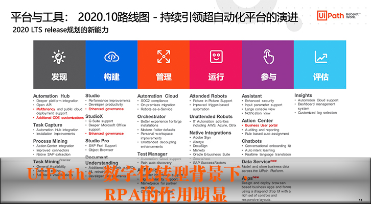 UiPath:数字化转型背景下,RPA的作用明显